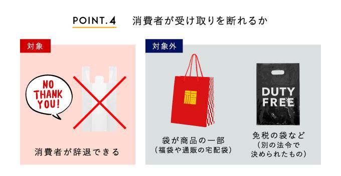 宅配便の袋は有料化対象外